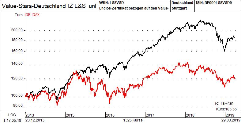 Chart valuestars Deutschland-Index vs. DAX